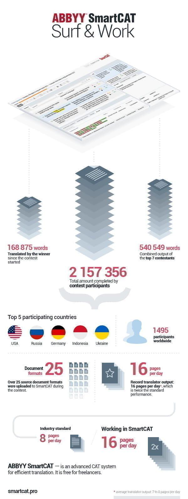 SC_SurfWork_Infographics_ENG.jpg